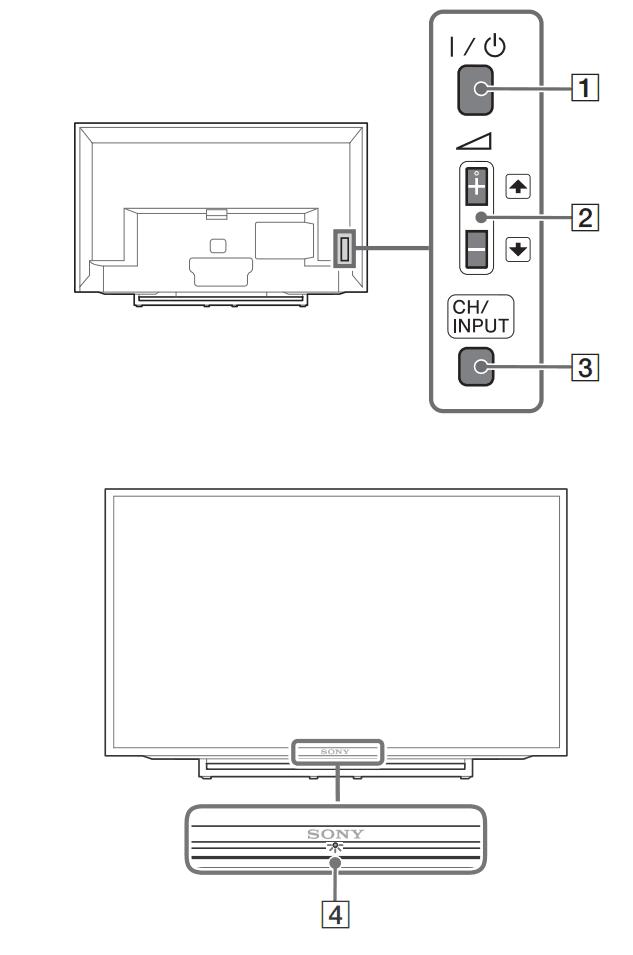 Các nút điều khiển trên tivi Sony
